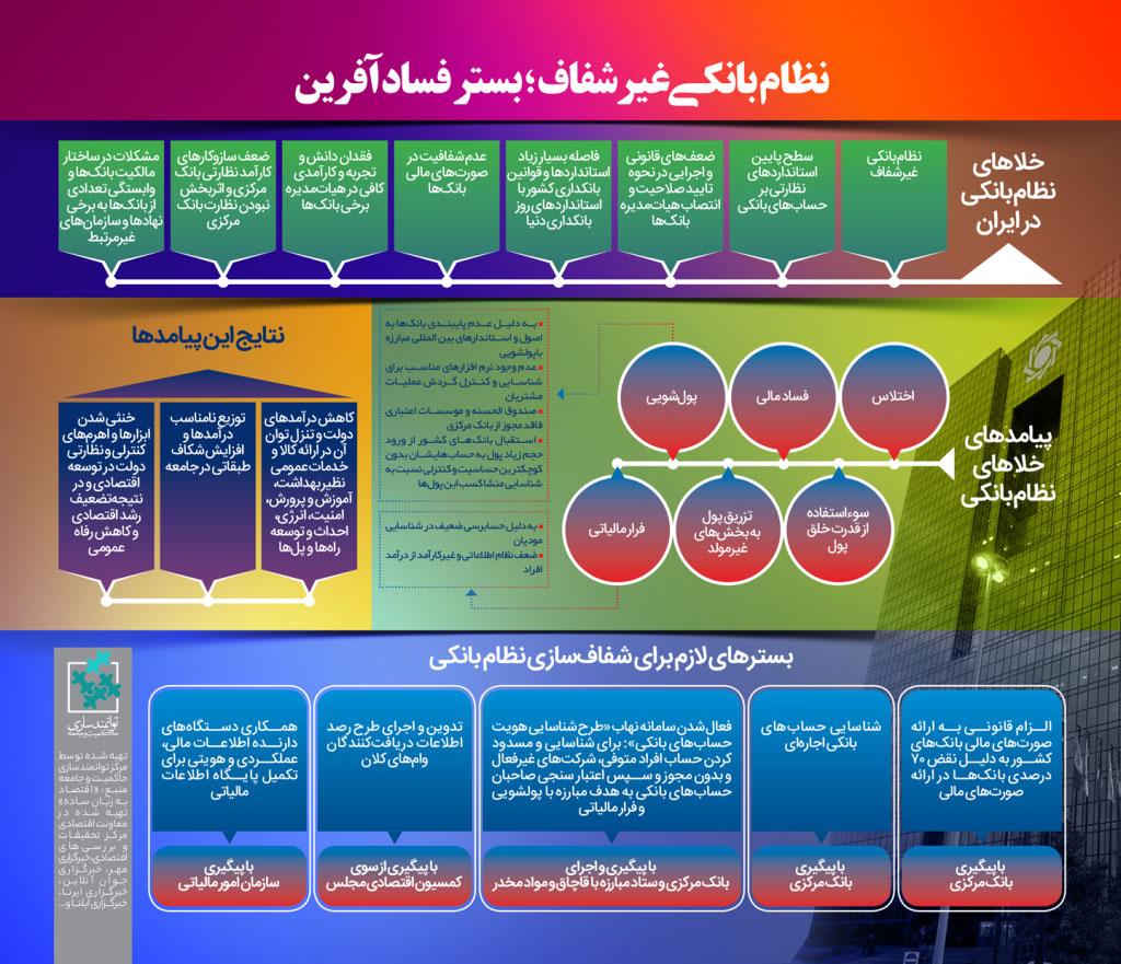شفافسازی نظام بانکی