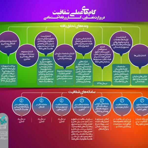 شفافیت وزارت تعاون