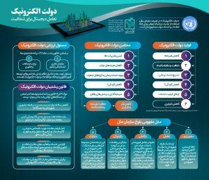 دولت الکترونیک در ایران- مرکز توانمندسازی حاکمیت و جامعه