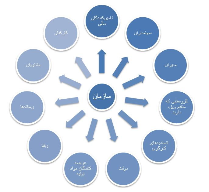 مدیریت ذینفعان- مرکز توانمندسازی حاکمیت و جامعه