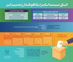 شفافیت آراء مجلس شورای اسلامی