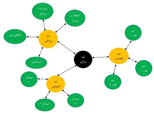 ویروس کرونا- مرکز توانمندسازی حاکمیت و جامعه