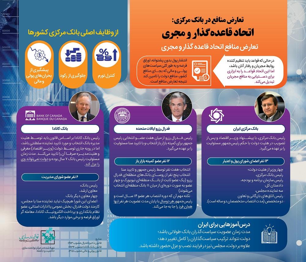 تعارض منافع در بانک مرکزی- مرکز توانمندسازی حاکمیت و جامعه