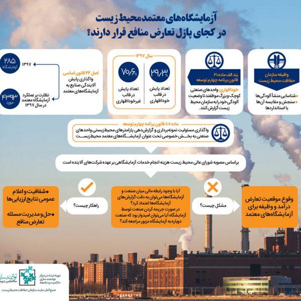 تعارض منافع آزمایشگاه های معتمد محیط زیست- مرکز توانمندسازی حاکمیت و جامعه