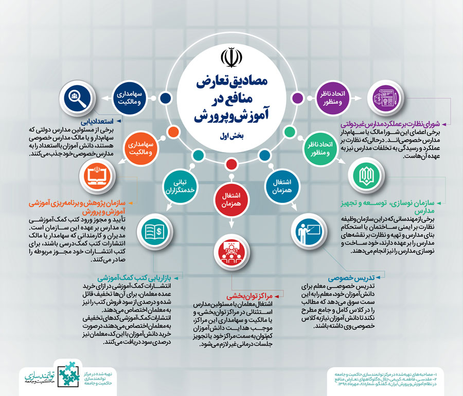 مصادیق تعارض منافع در آموزش و پرورش- مرکز توانمندسازی حاکمیت و جامعه