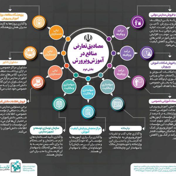 موقعیتهای تعارض منافع در آموزشوپرورش- مرکز توانمندسازی حاکمیت و جامعه