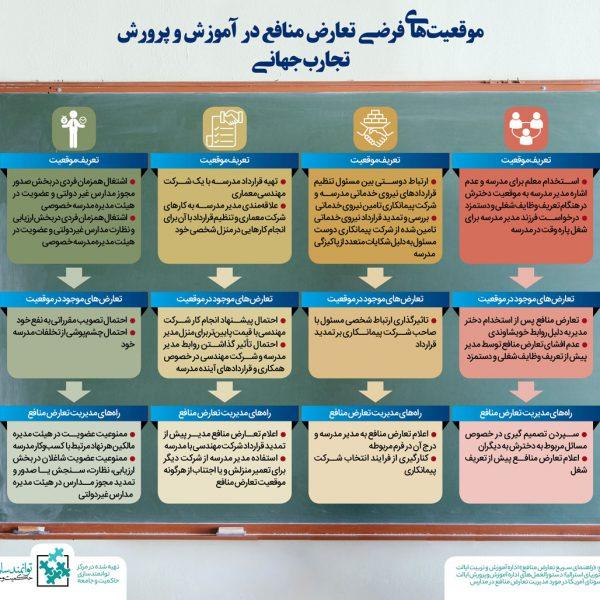 موقعیتهای تعارض منافع آموزش و پروزش- مرکز توانمندسازی حاکمیت و جامعه