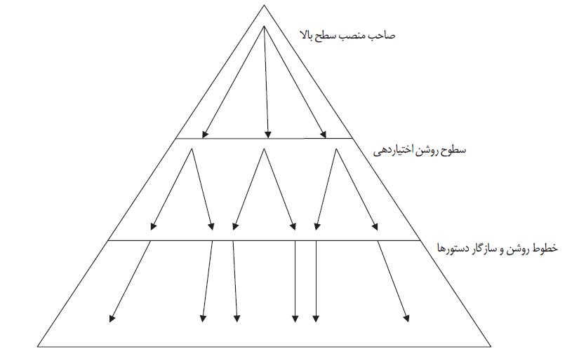 ساختار بروکراتیک- مرکز توانمندسازی حاکمیت و جامعه