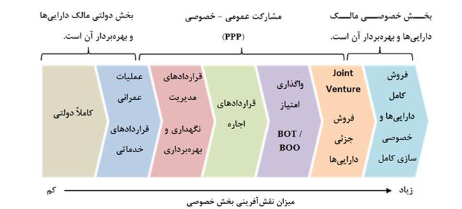 تعارض منافع بخش خصوصی- مرکز توانمندسازی حاکمیت و جامعه