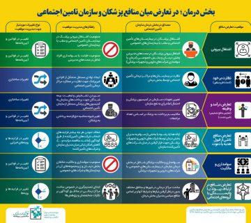 تعارض میان منافع پزشکان و سازمان تامین اجتماعی