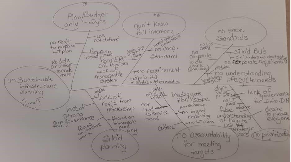 نمودار استخوان ماهی- مرکز توانمندسازی حاکمیت و جامعه