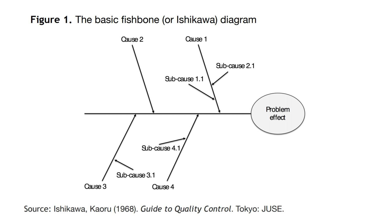 نمودار ایشکاوا- مرکز توانمندسازی حاکمیت و جامعه