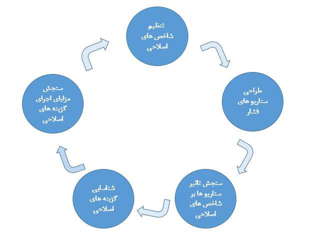 سنجش گزینههای اصلاحی- مرکز توانمندسازی حاکمیت و جامعه