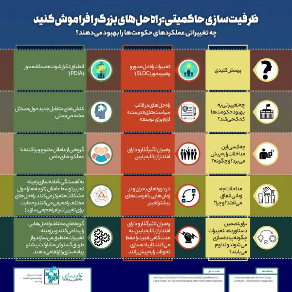 مسئلهمحور- مرکز توانمندسازی حاکمیت و جامعه