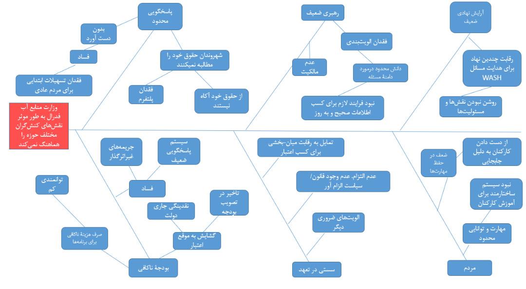 تحلیل استخوان ماهی WASH - مرکز توانمندسازی حاکمیت و جامعه