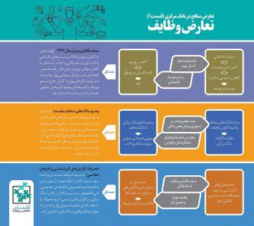 تعارض وظایف- مرکز توانمندسازی حاکمیت و جامعه