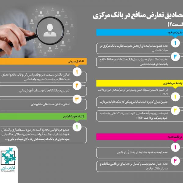 بانک مرکزی ایران- مرکز توانمندسازی حاکمیت و جامعه