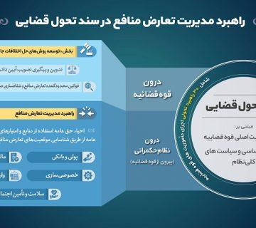 سند تحول قضایی- مرکز توانمندسازی حاکمیت و جامعه