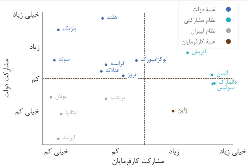 تقسیمبندی نظامهای آموزش فنی و حرفهای